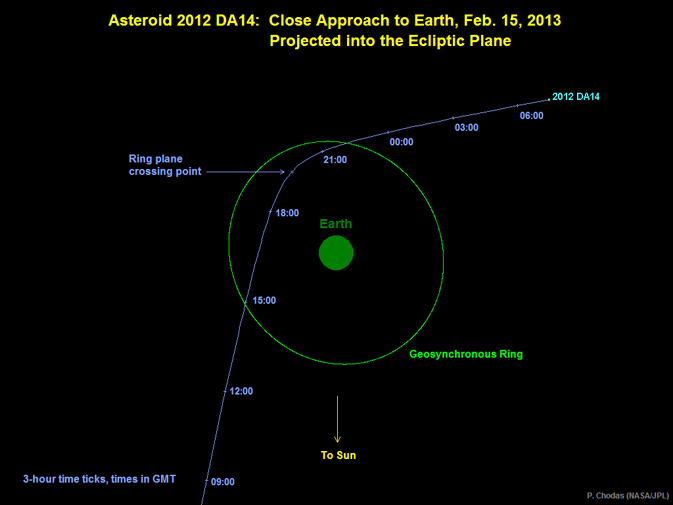 Asteroid 2012 DA14's trajectory as it passes Earth