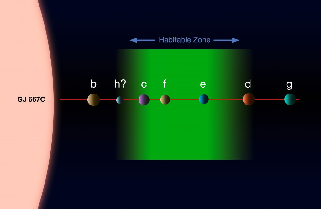 Gliese 667C and it's system of exoplanets