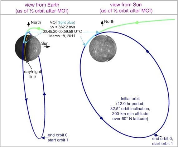 Messenger's Orbit