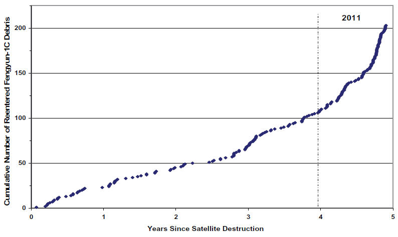 Plot showing re-entry of debris from Fengyun-1C anti-satellite test