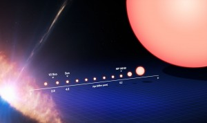 This image tracks the life of a Sun-like star, from its birth on the left side of the frame to its evolution into a red giant star on the right. Credit: ESO/M. Kornmesser