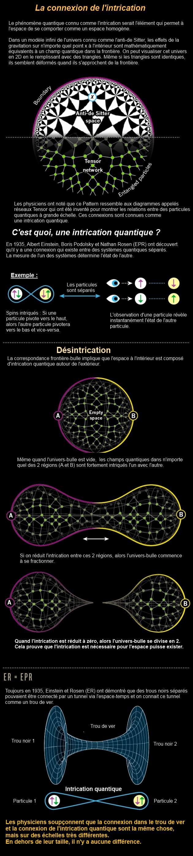 Une infographique sur l'intrication quantique et la théorie qu'elle serait à l'origine de l'espace-temps.