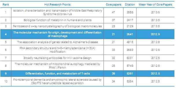 Les papiers les plus cités en biologie en 2016