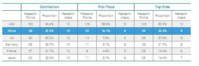Les pays les plus performants dans la recherche scientifique en 2016