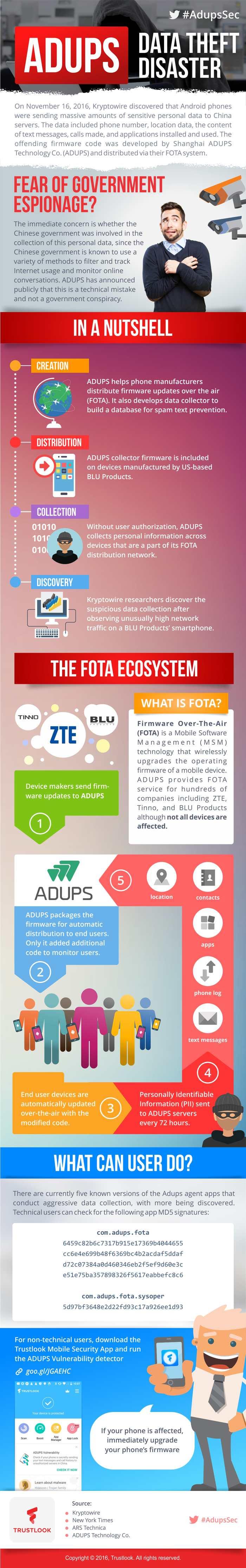 Une infographie sur le spyware AdUps - Crédit : Trustlook