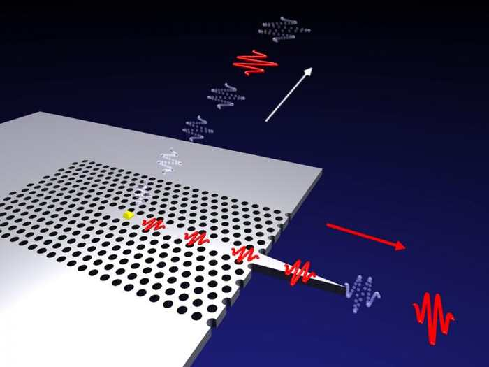 Une illustration du pistolet photonique. Un point quantique (le symbole jaune) émet un seul photon (le paquet d'ondes rouges) à la fois. Le point quantique est intégré dans une structure de cristal photonique qu'on obtient en créant des trous (cercles noirs) dans un matériau semiconducteur. A cause des trous, les photons ne peuvent pas partir dans toutes les directions, mais uniquement le long du guide à ondes qui est formé par le chemin sans aucun trou - Crédit : Søren Stobbe, NBI