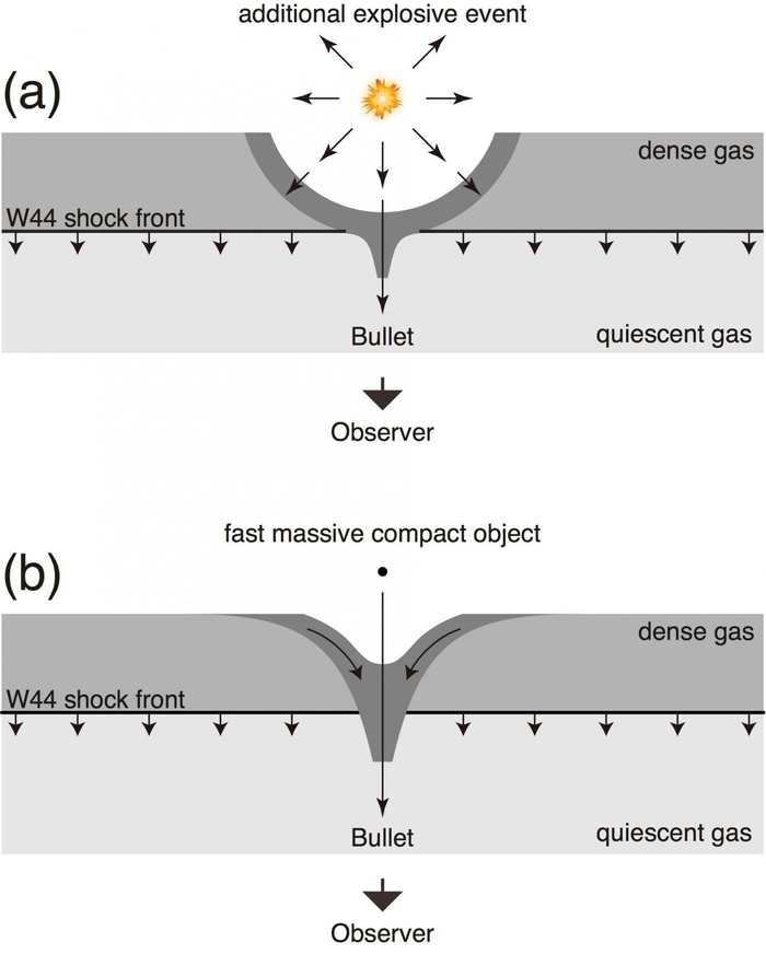 Les deux hypothèses pour expliquer le mouvement très rapide de ce gaz. La figure A indique le modèle d'explosion et la figure B indique le modèle d'irruption - Yamada et al. (Keio University)