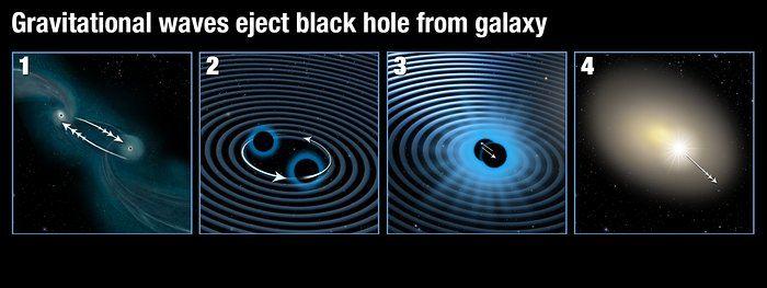 <p>Première image : 2 galaxies interagissent et fusionnent l'une avec l'autre. Les trous noirs supermassifs dans leurs centre respectifs s'attirent l'un vers l'autre.</p> <p>Seconde image : Quand les trous noirs supermassifs se rapprochent l'un de l'autre, le processus crée de fortes ondes gravitationnelles.</p> <p>Troisième image : A mesure qu'ils émettent les ondes gravitationnelles, les trous noirs finissent par fusionner.</p> <p>Quatrième image : Si les 2 trous noirs n'ont pas la même masse et rotation, alors l'émission des ondes gravitationnelles va pencher vers une direction. Avec la collision, l'émission des ondes gravitationnelles s'arrête et le nouveau trou noir part dans la direction opposée à celle des ondes gravitationnelles en l'expulsant du centre galactique.</p> Crédit : NASA, ESA/Hubble, and A. Feild/STScI