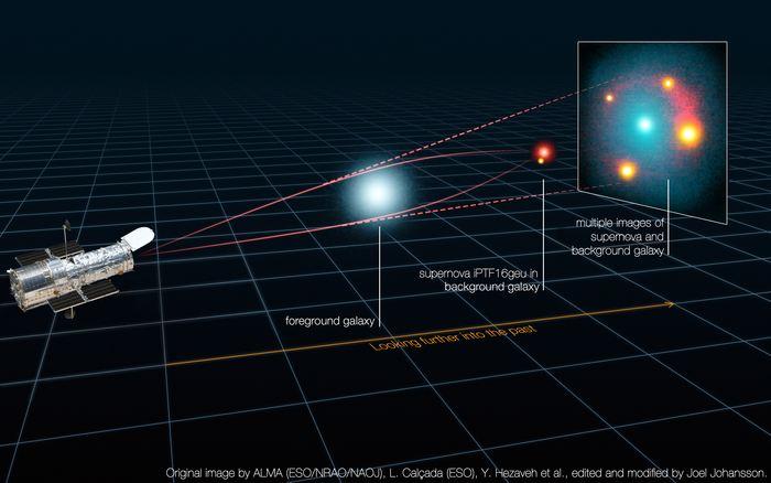 Le processus de la lentille gravitationnelle avec une galaxie massive en premier-plan qui est parfaitement aligné par rapport à la supernova de type Ia derrière- Crédit : ALMA (ESO/NRAO/NAOJ), L. Calçada (ESO), Y. Hezaveh et al., modifié par Joel Johansson