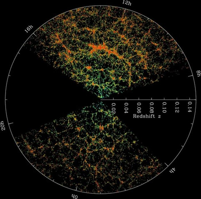 Une carte de l'univers local observée par le Sloan Digital Sky Survey. Les zones oranges possèdent une plus grande densité d'amas de galaxie et de filaments - Crédit : Sloan Digital Sky Survey