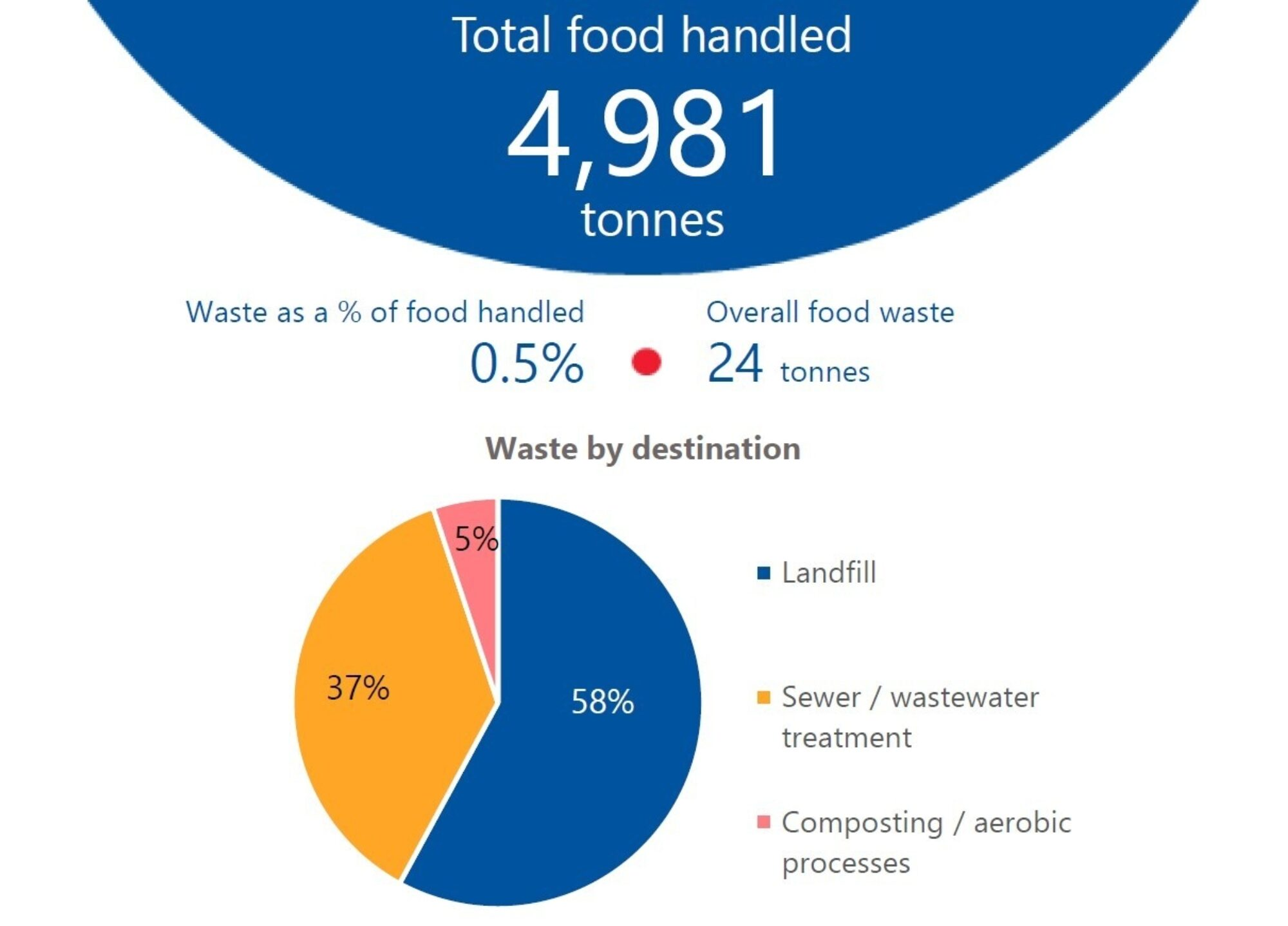 Food-waste-data.jpg