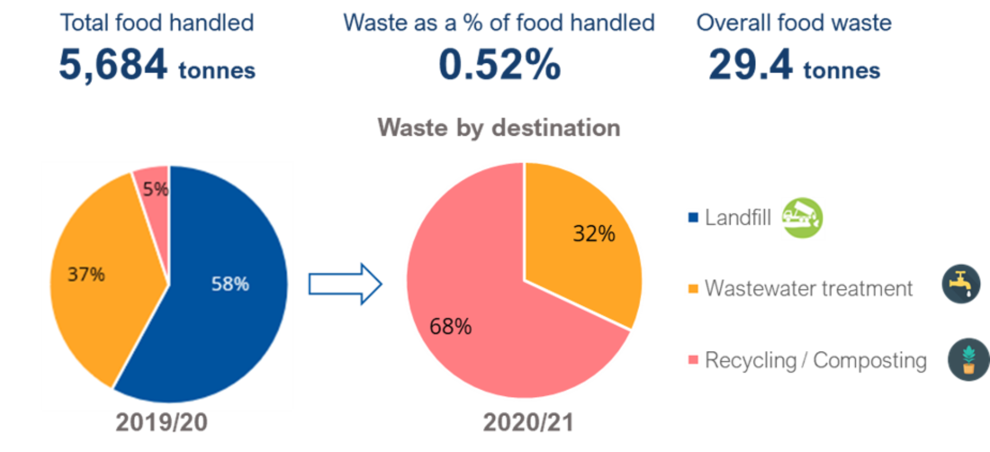 Food_Waste_Report-12.08.21.png