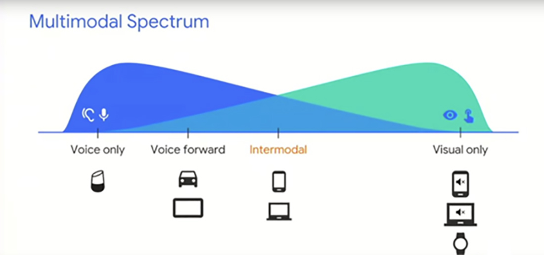 Multimodal Spectrum