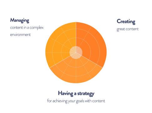 Crossphase Content Skillset 3 dimensions