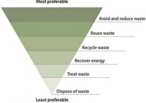waste hierarchy icon