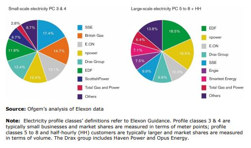 Non-domestic market shares for electricity in June 2018
