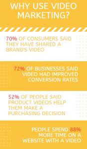 digital marketing trends video marketing stats