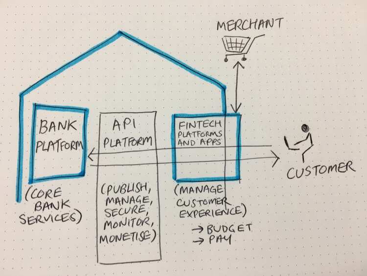 open banking diagram drawn out on paper