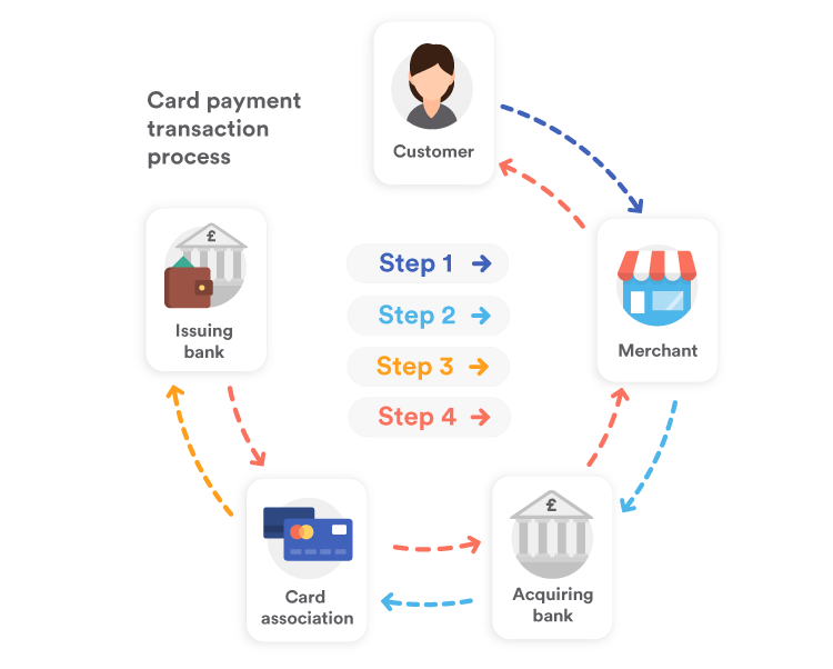 Card payment transaction process