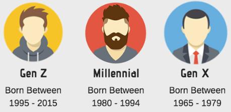 Generations of social media users