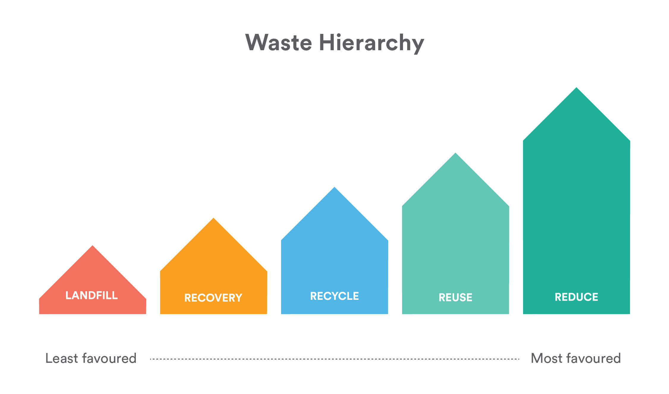 Infographic visualising waste hierarchy