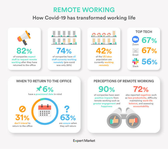 workplace communication infographic expert market
