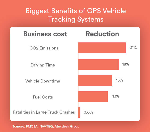 how-much-does-gps-vehicle-tracking-save