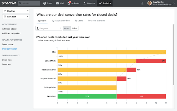 pipedrive crm dashboard