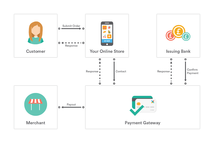 Payment-gateway-explanation-infographic