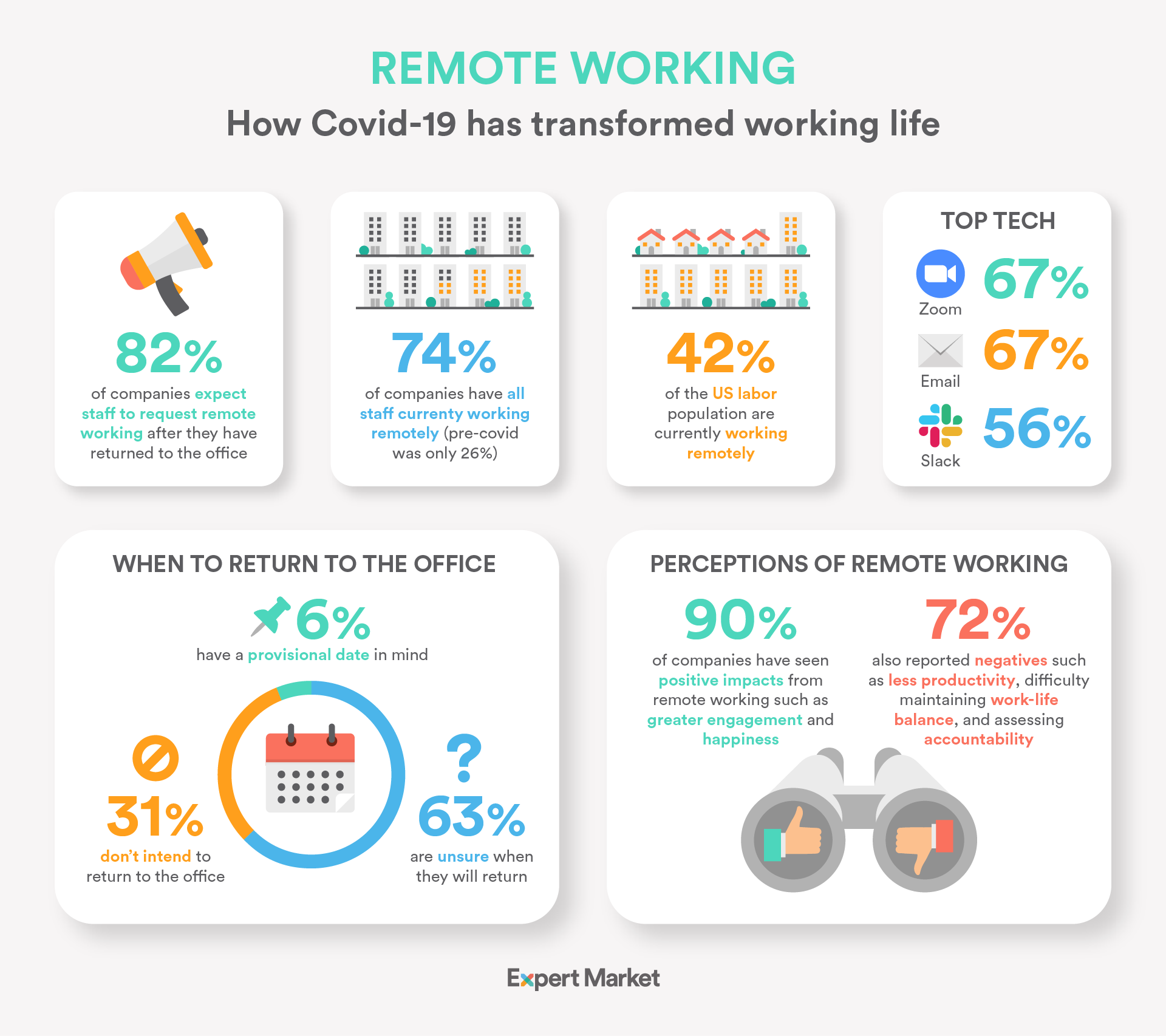 research findings on remote working during covid-19