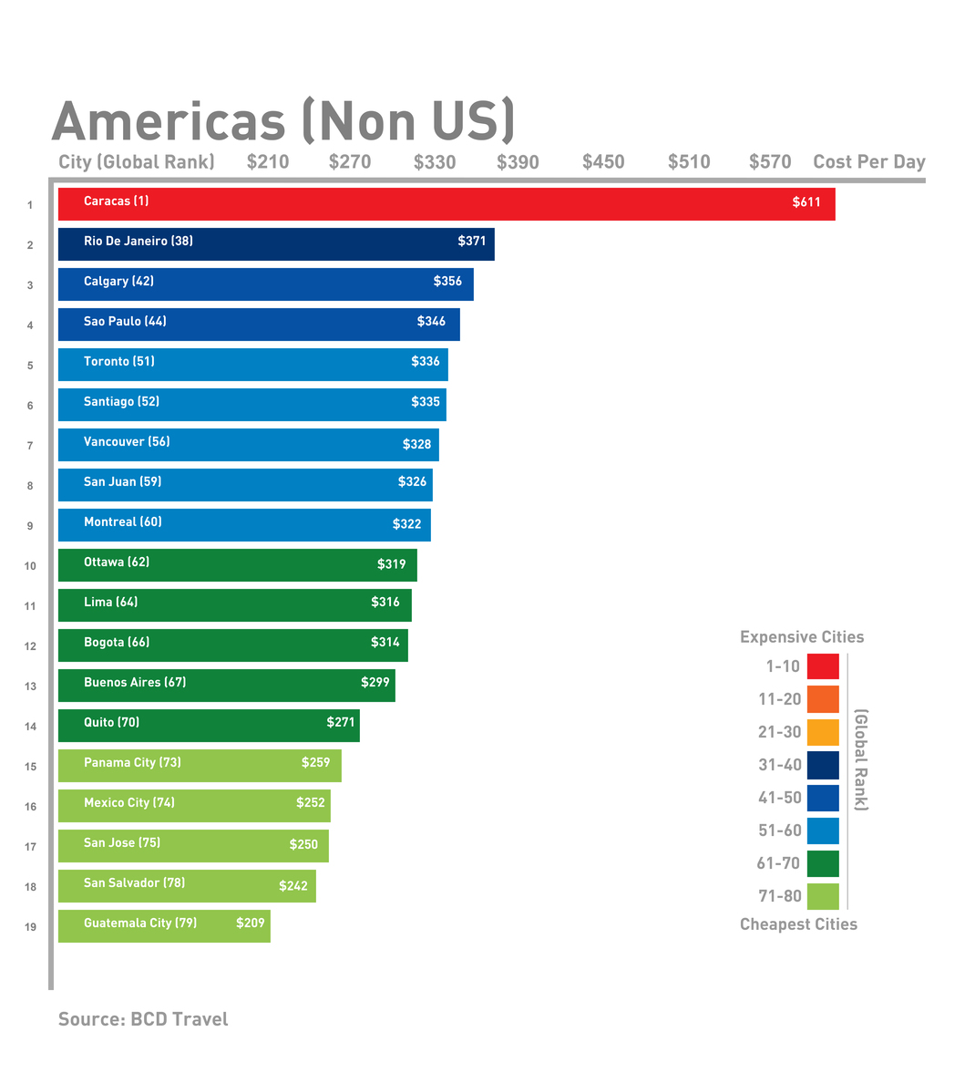 Americas (non-US) business travel costs