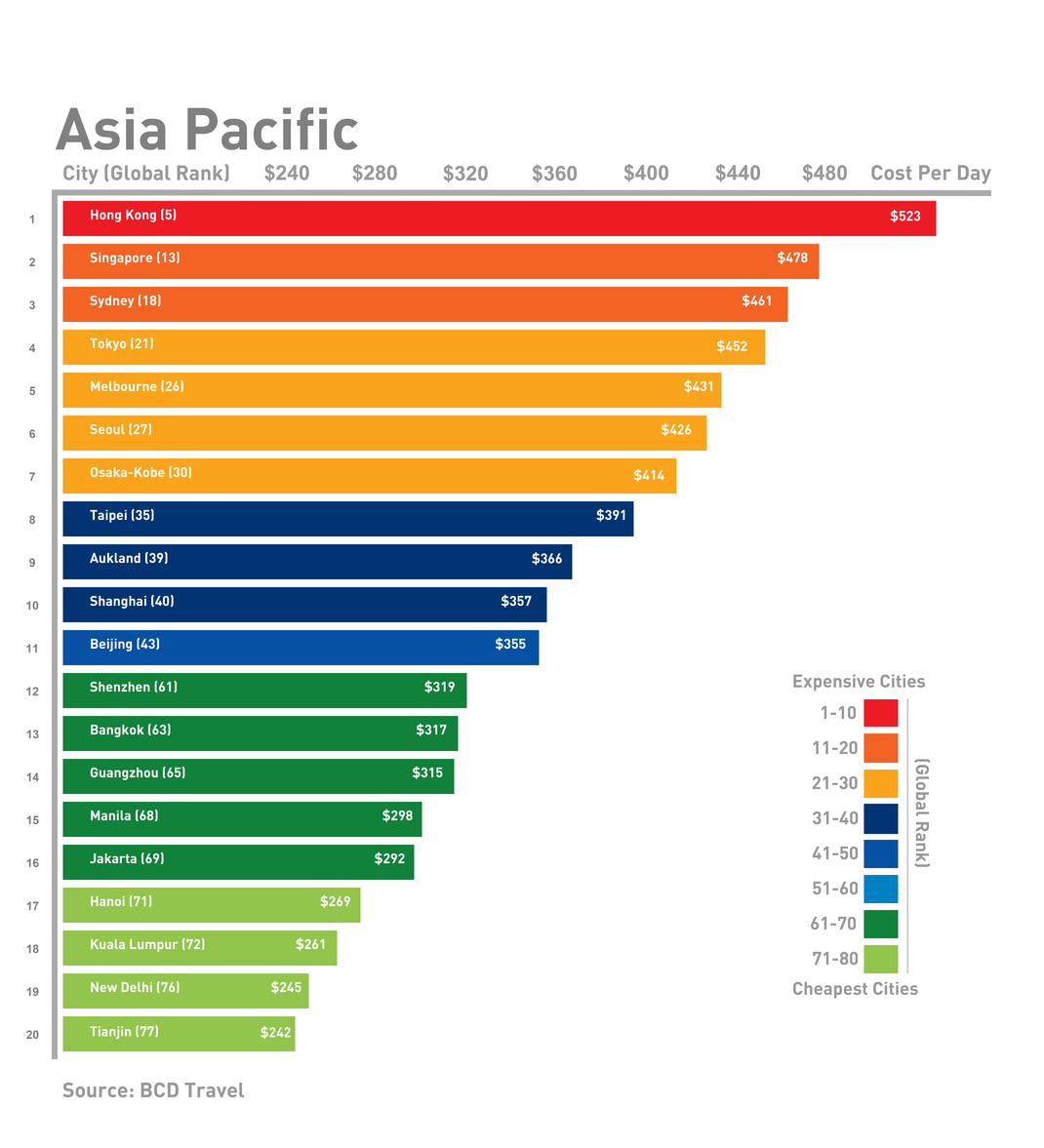 Asia Pacific business travel costs