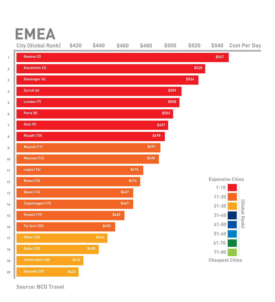 EMEA business travel costs