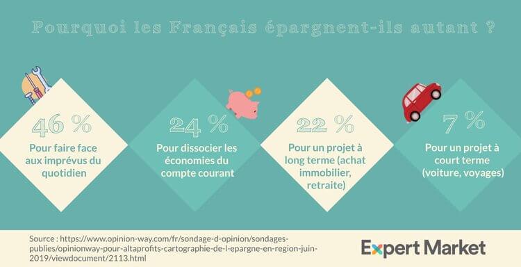 Pourquoi les Francais épargnent