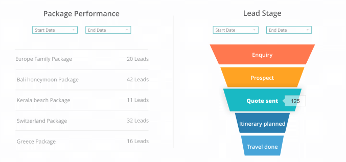 Kapture CRM package performance and lead stage visualization
