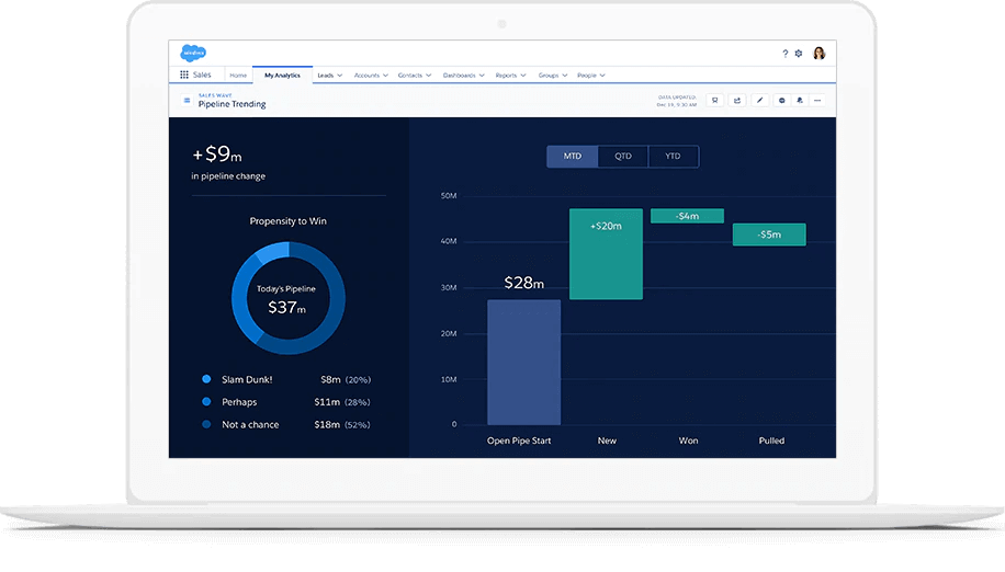 Interface de Einstein Analytics de Salesforce