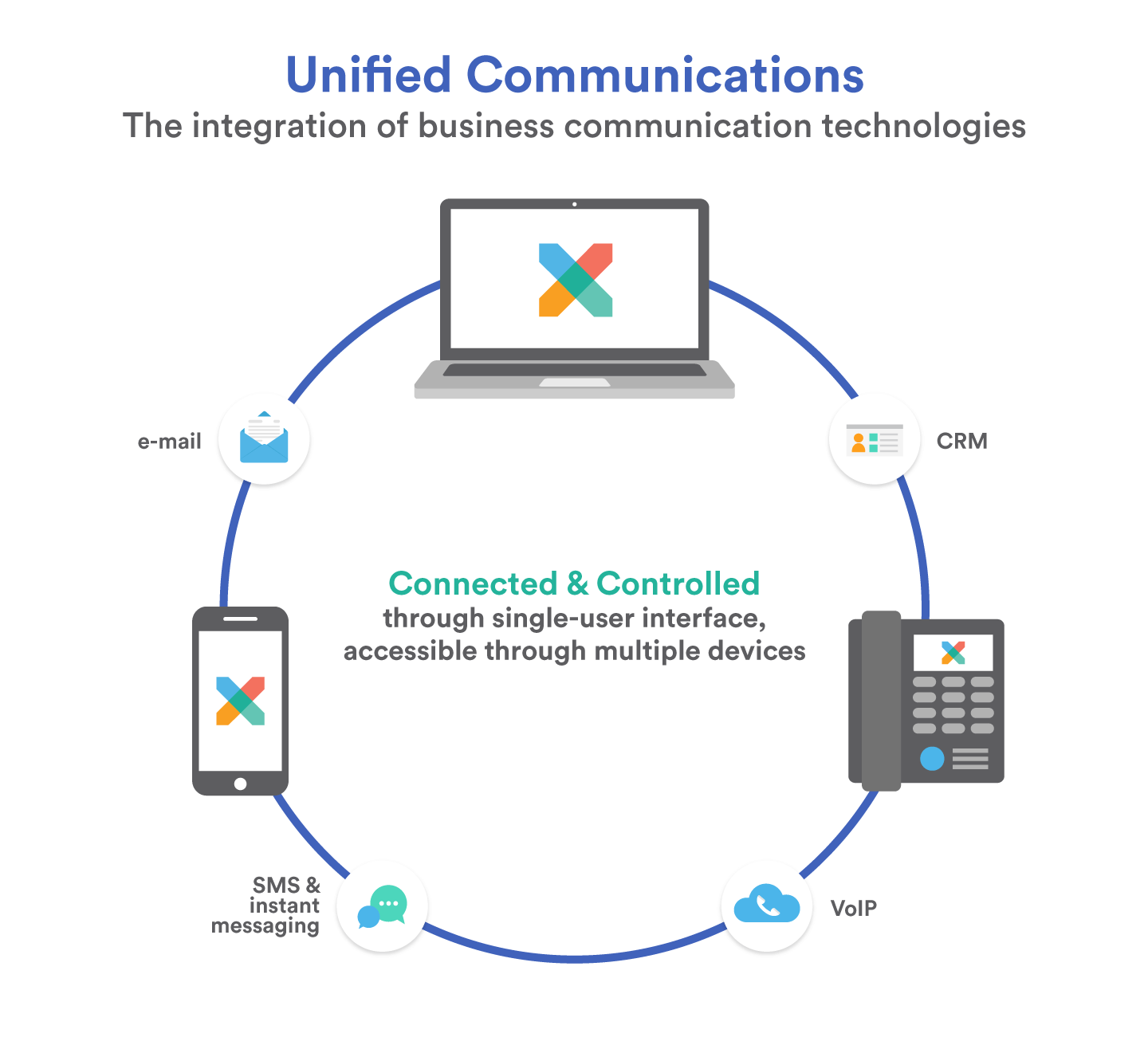 The technologies and devices involved in unified communications