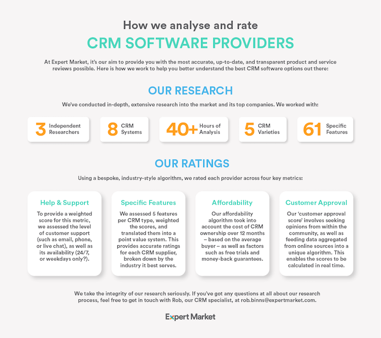 Our CRM Research Methodology US