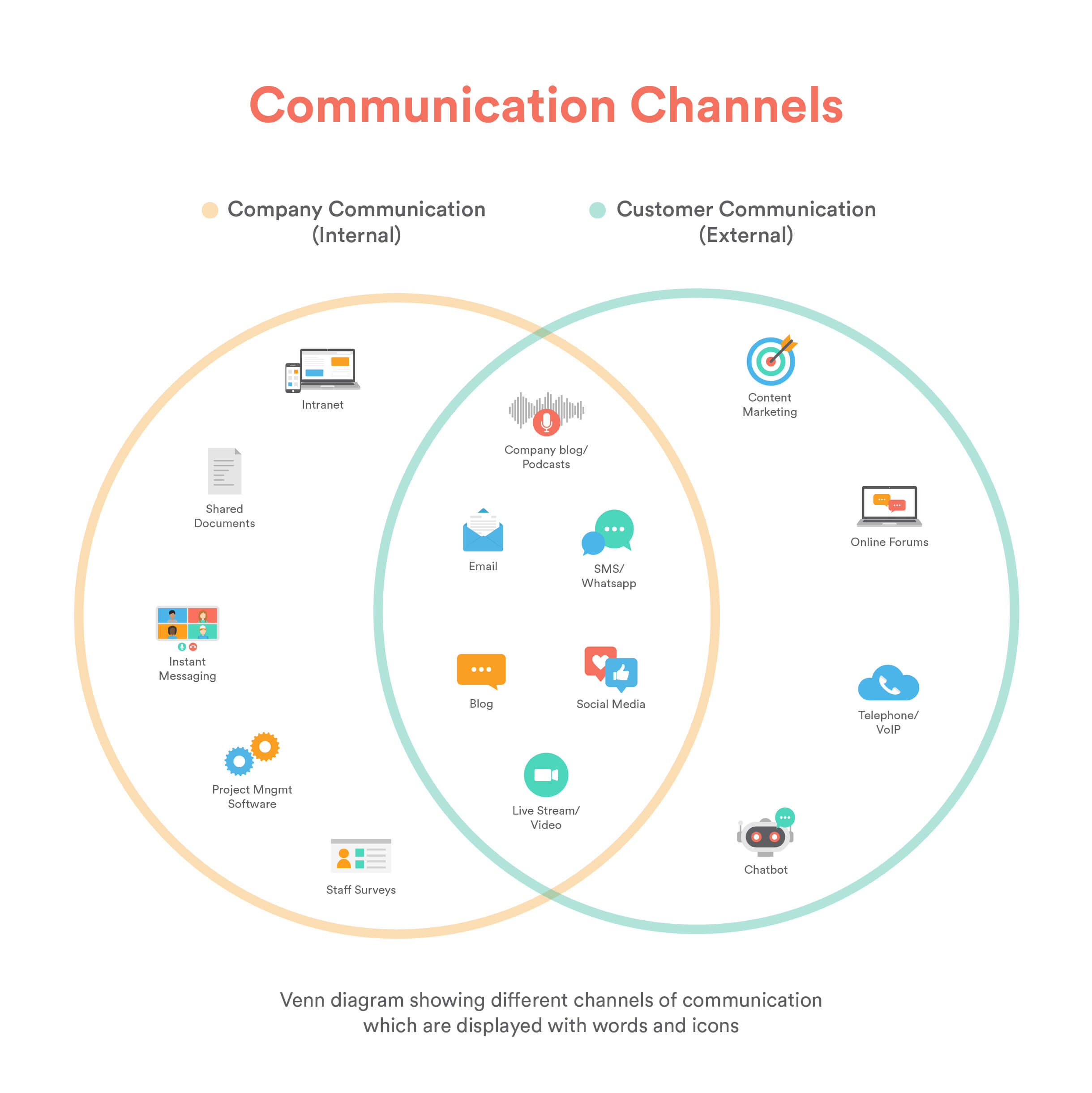 Diagram showing the communication channels used by businesses