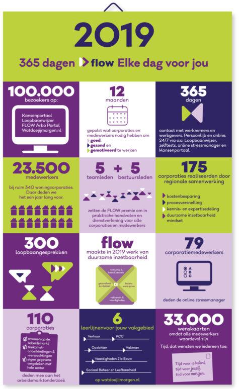 FLOW infographic 2019