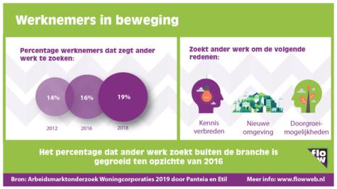 Werknemers in beweging 2019
