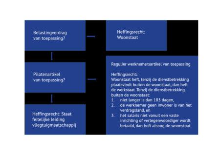 Gesimplificeerde schematische weergave van het recht op belastingheffing
