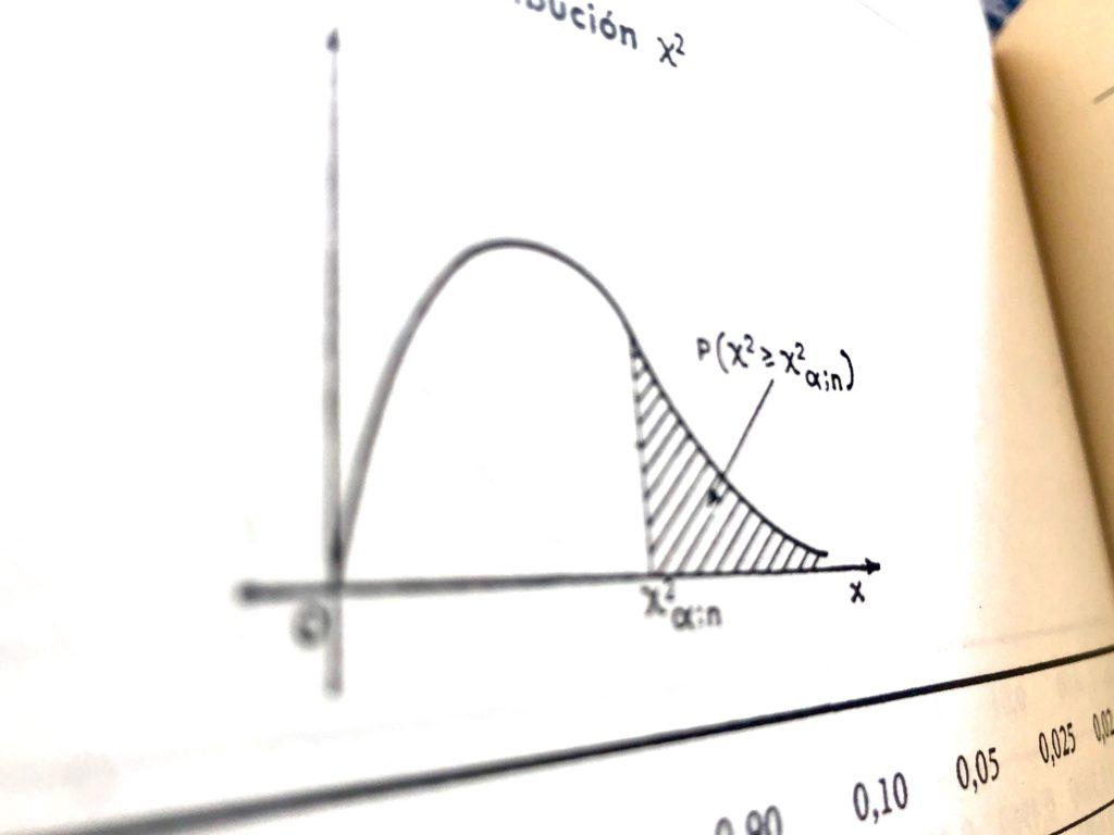 Kymatio. Distribución χ² de Person.