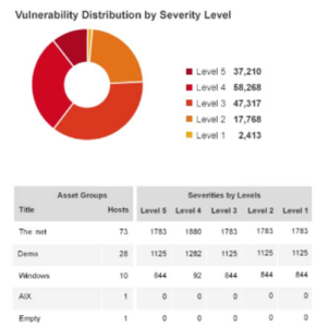 Ejemplo de análisis de vulnerabilidades técnicas