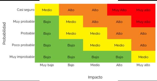 Kymatio Matriz de cálculo de riesgo