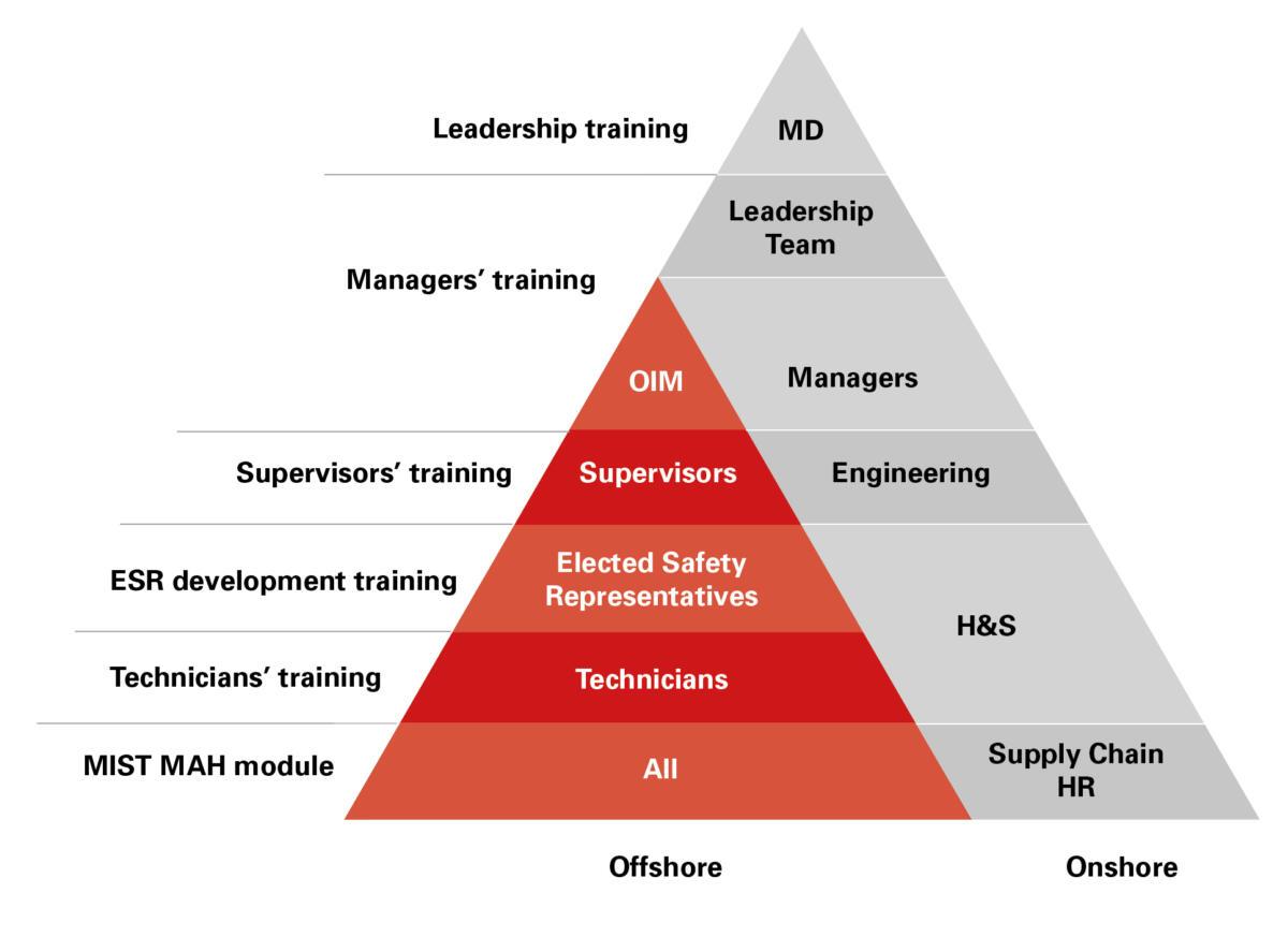 Step Change Training triangle diagram