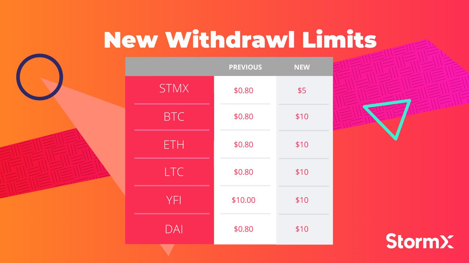 New Withdrawl Limits
