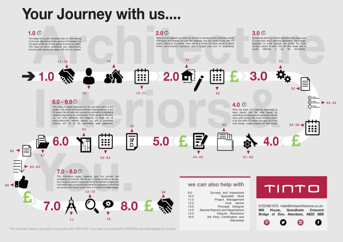 AN INTRODUCTION TO OUR CUSTOMER JOURNEY MAP