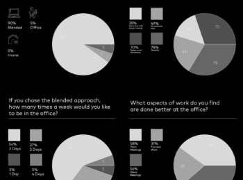 Return to the Office - Our Survey Results
