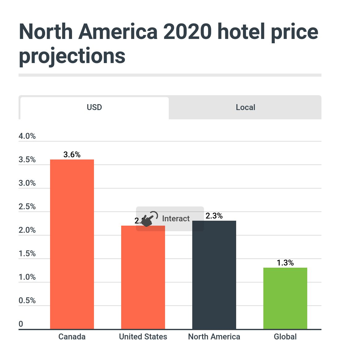 Standard Business Mileage Rate 2020.2020 Global Travel Forecast